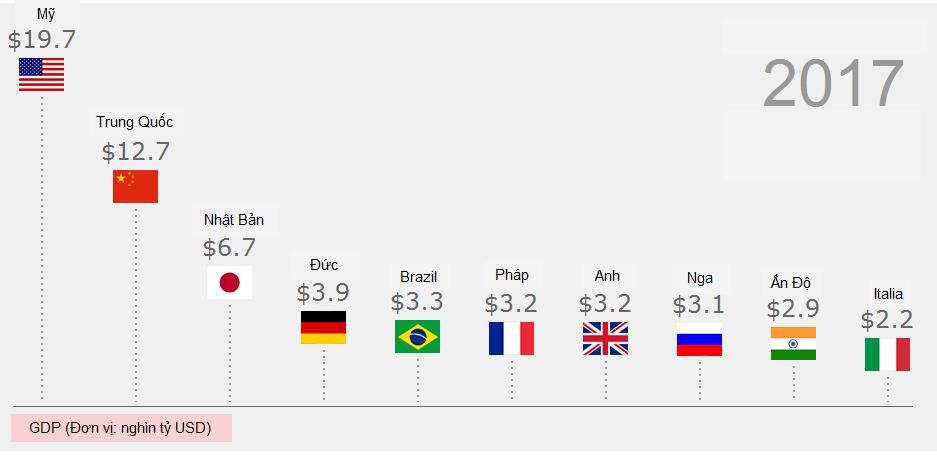 10 đất nước có GDP cao nhất thế giới